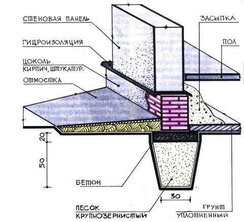 схема отмостки здания